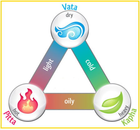 Dosha – Know your body and mind type